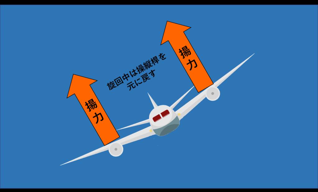 旋回継続中の揚力イメージ