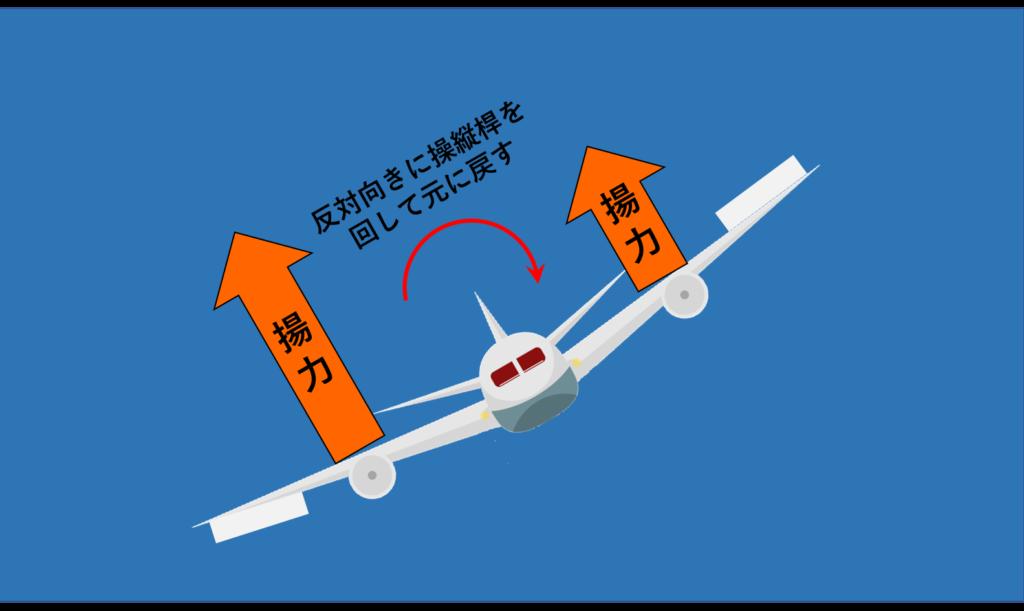 旋回から直線飛行に戻す際の揚力イメージ