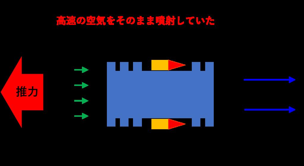 初期のジェットエンジンの作動原理イメージ