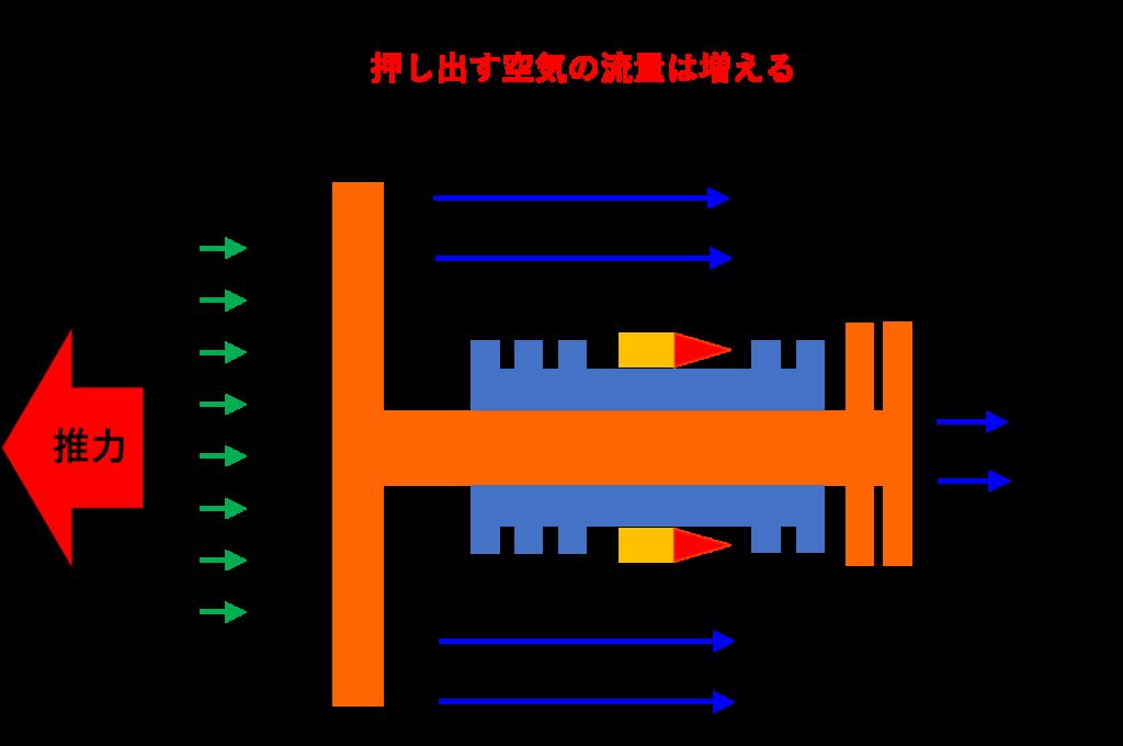 最近のジェットエンジンの推力発生イメージ
