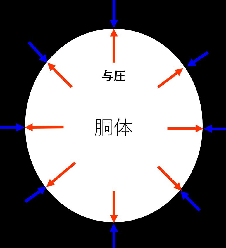 与圧と外気圧による力のイメージ