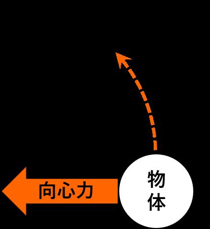 円運動と向心力