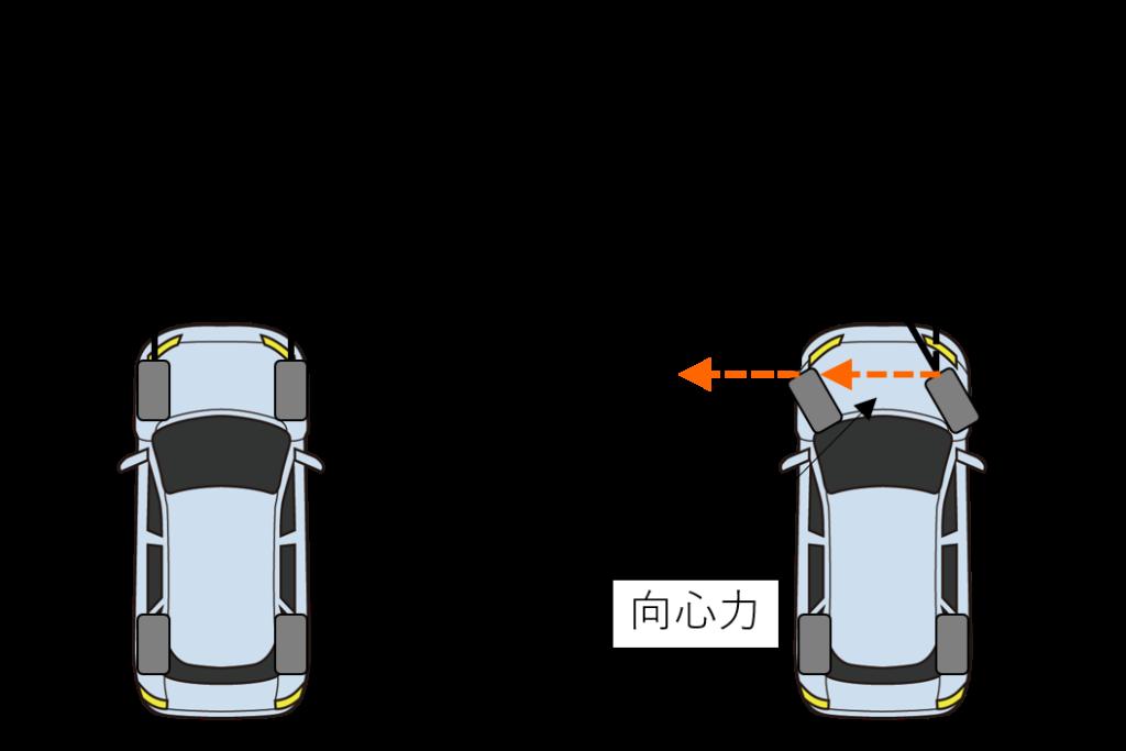 タイヤの摩擦力と向心力の発生
