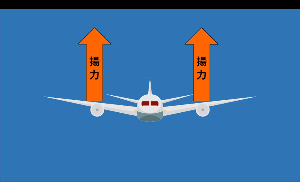飛行機の揚力発生イメージ