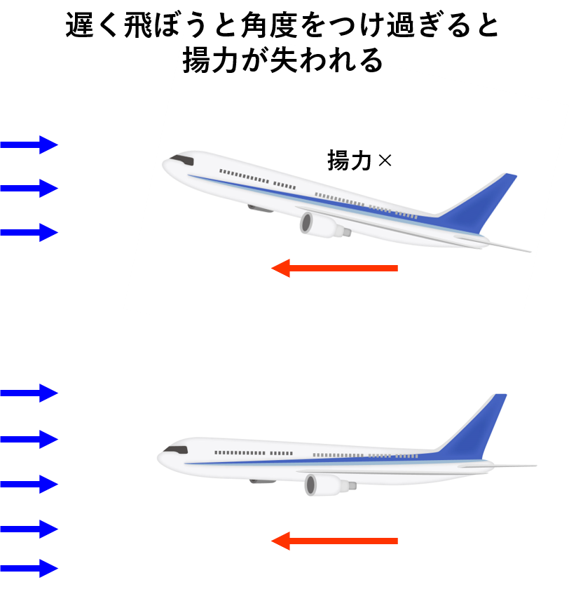 翼と気流の角度と揚力の喪失イメージ