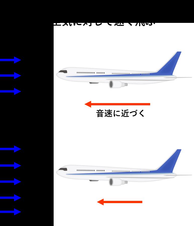空気密度による飛行速度の違いのイメージ