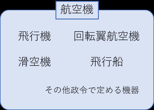 航空機の分類イメージ