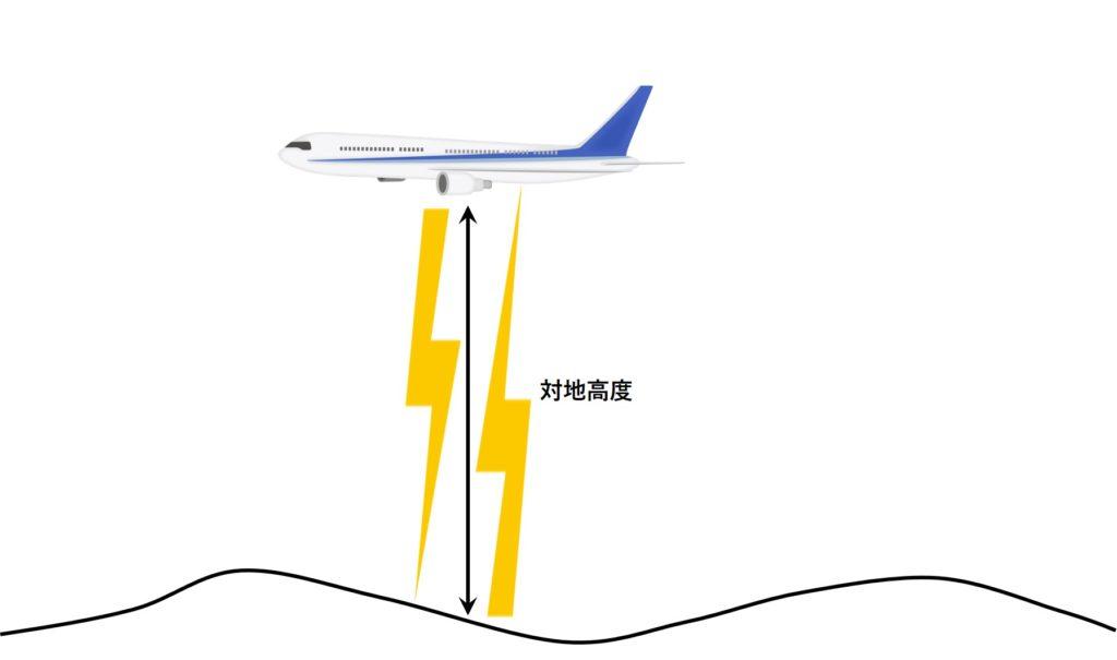 電波高度計の測定原理イメージ