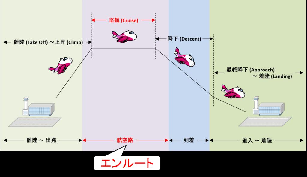 エンルートと巡航フェーズの対応イメージ