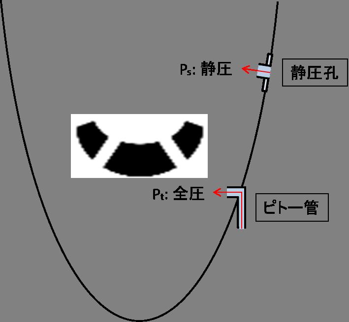 ピトー管と静圧孔の取り付け位置