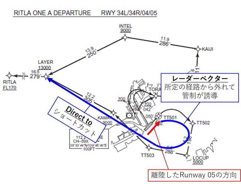 レーダーベクター・ショートカットのイメージ
