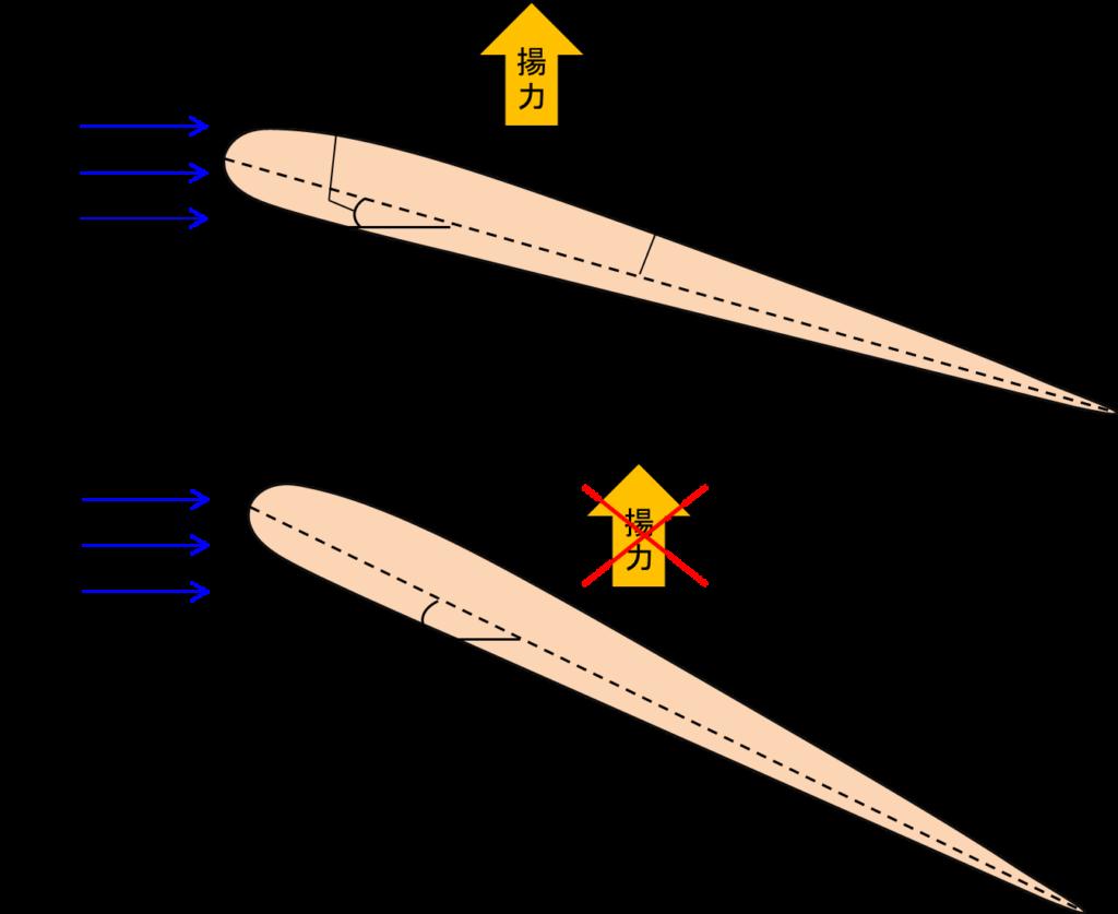 迎角と失速の関係イメージ