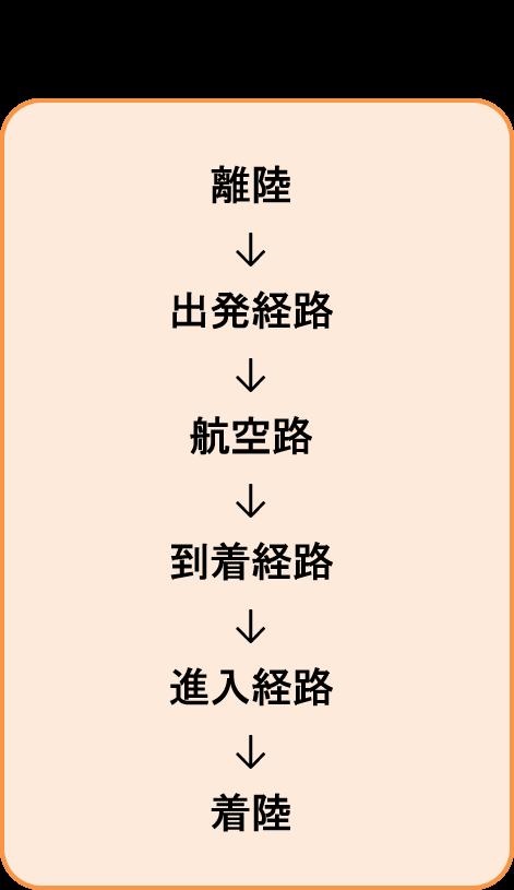 平面的な動きのフェーズの流れ