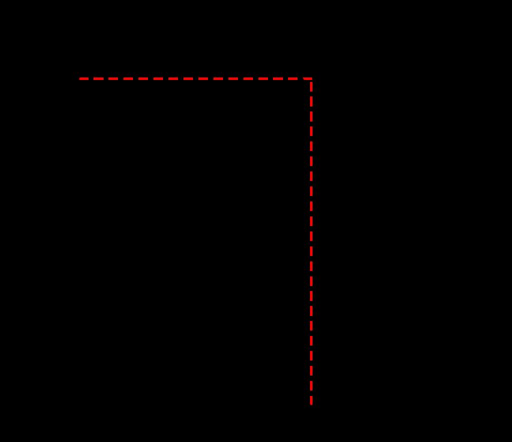 迎角と揚力係数の関係