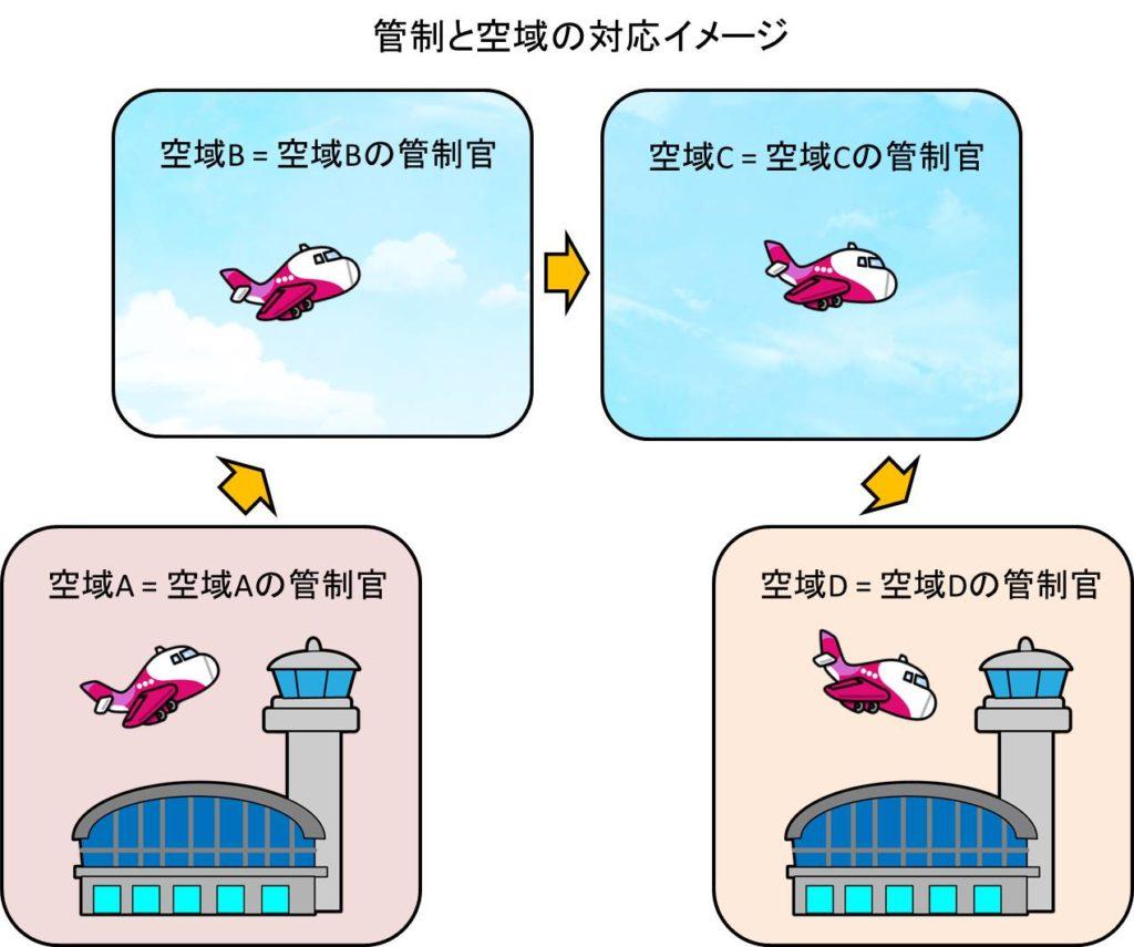 管制と空域の対応イメージ