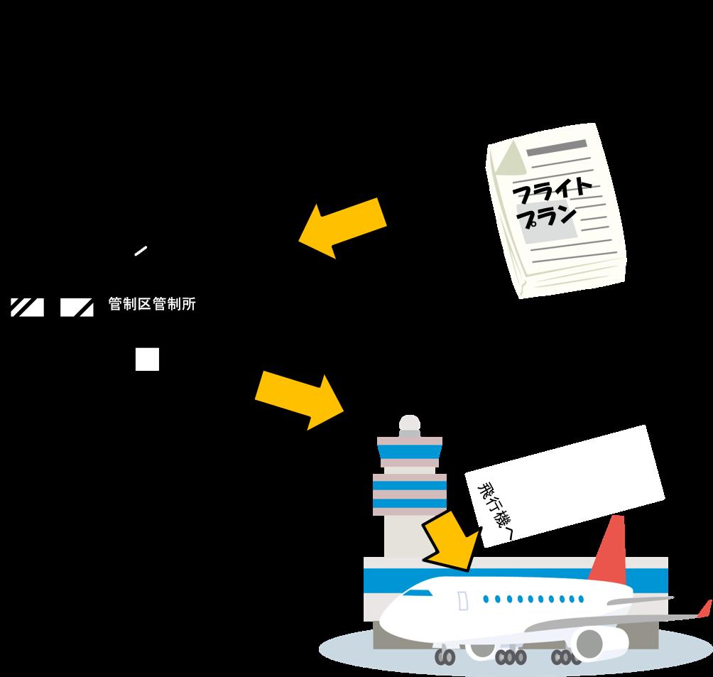 管制承認伝達のイメージ