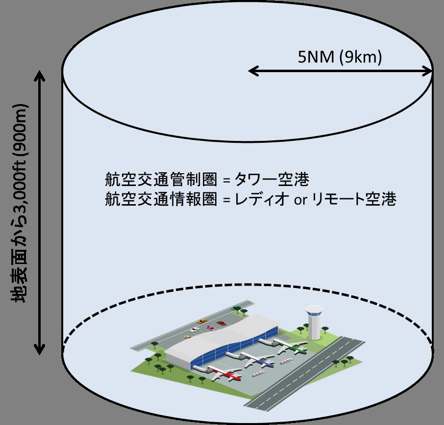 航空交通管制区と航空交通情報圏のイメージ
