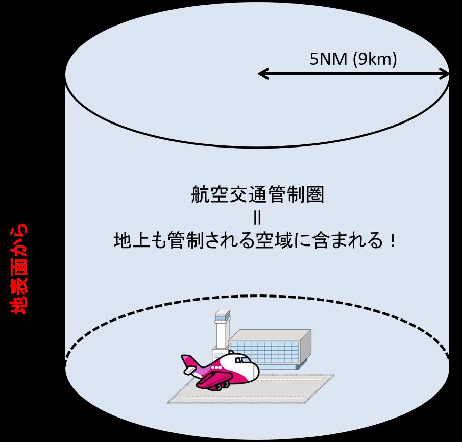 航空交通管制圏のイメージ
