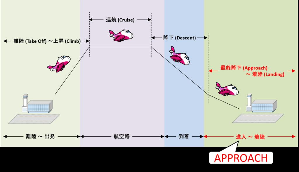 進入経路と最終降下フェーズの対応イメージ