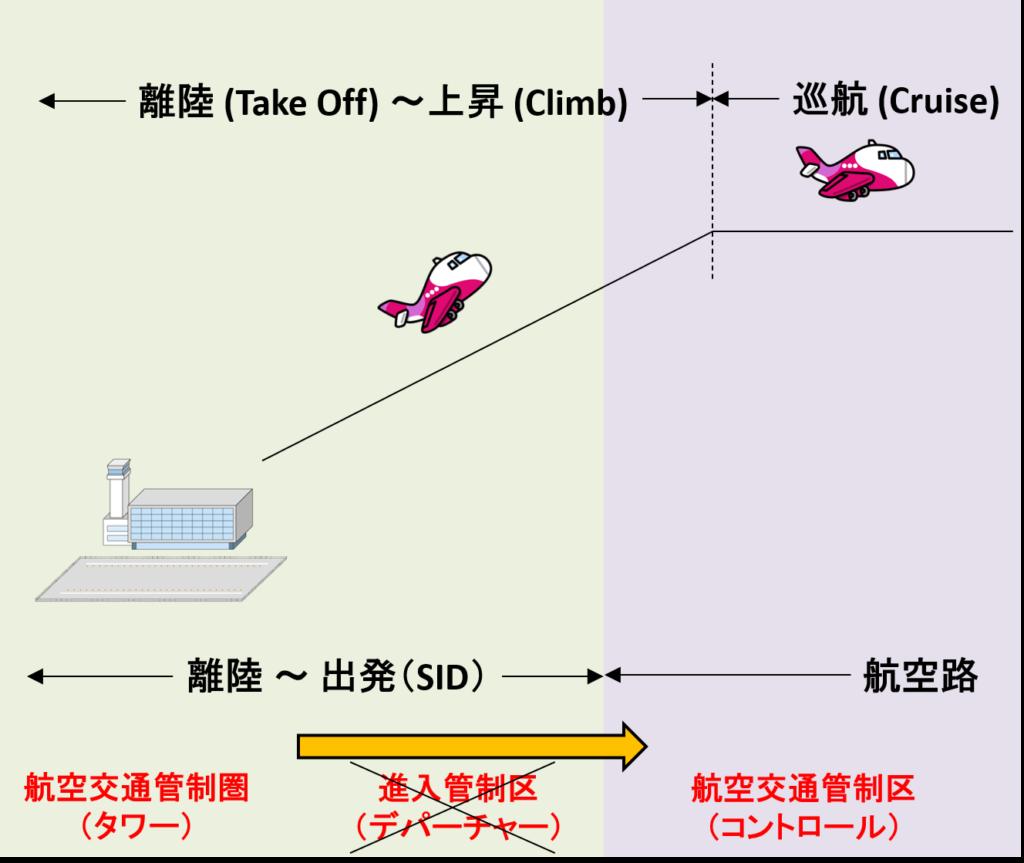 ターミナルレーダー管制がない場合のハンドオフイメージ