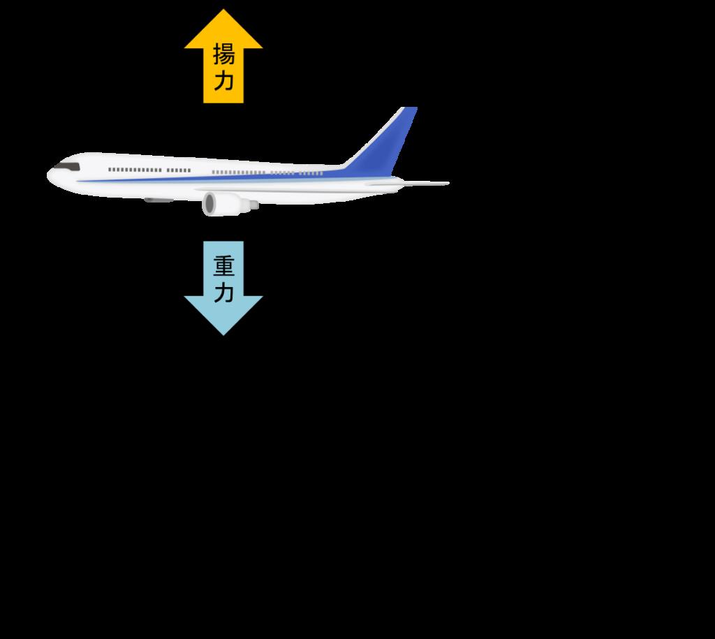 飛行中の揚力と重力のつり合い