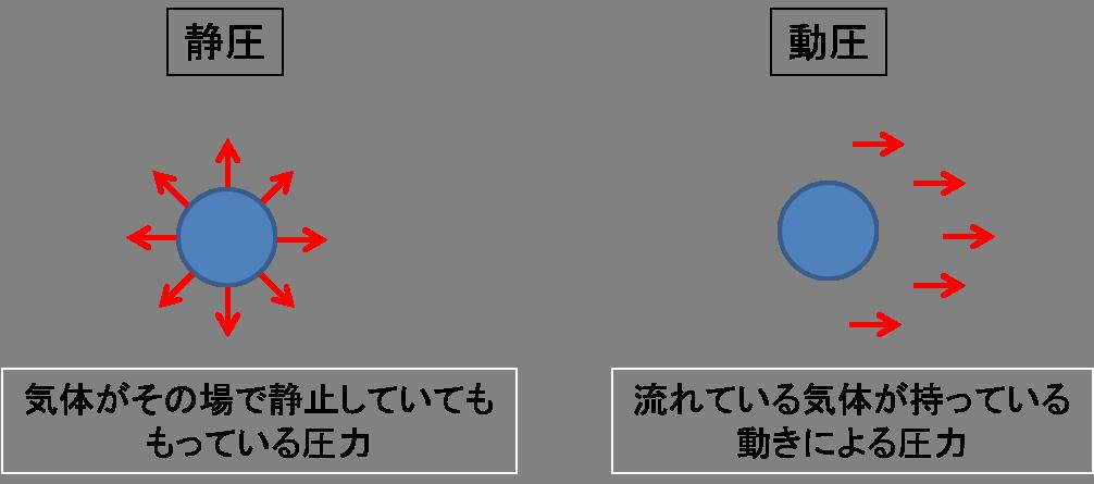 静圧と動圧の違い