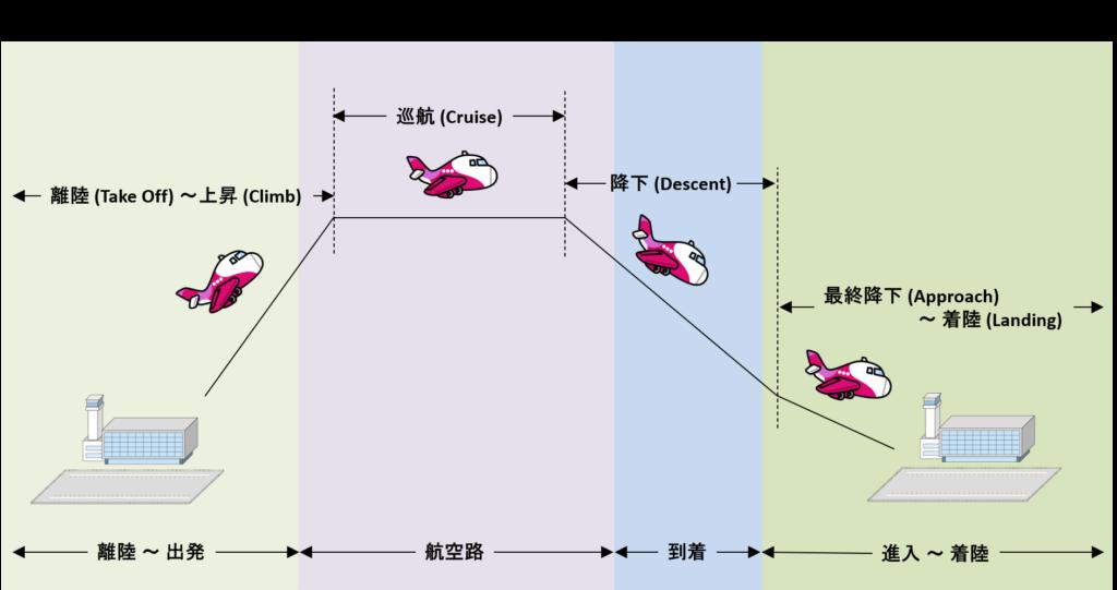 飛行フェーズのイメージ