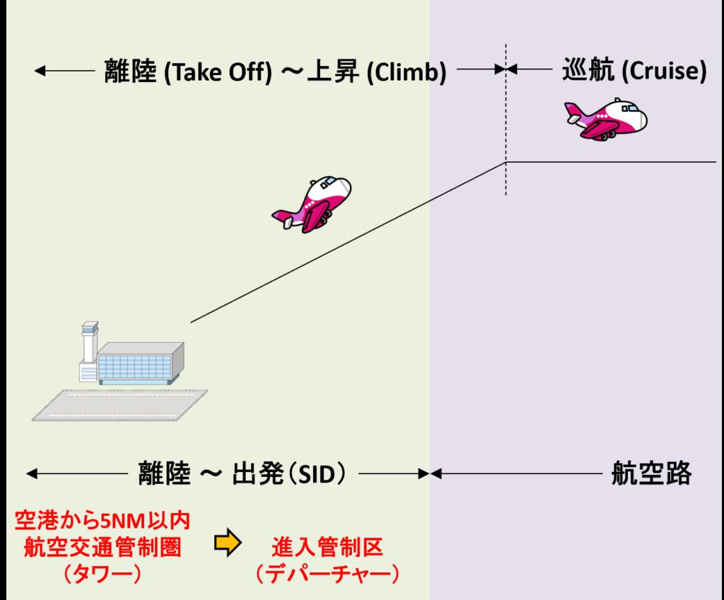 離陸から進入管制区(出発)へのイメージ