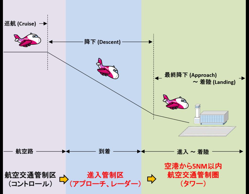 進入管制区から着陸のイメージ