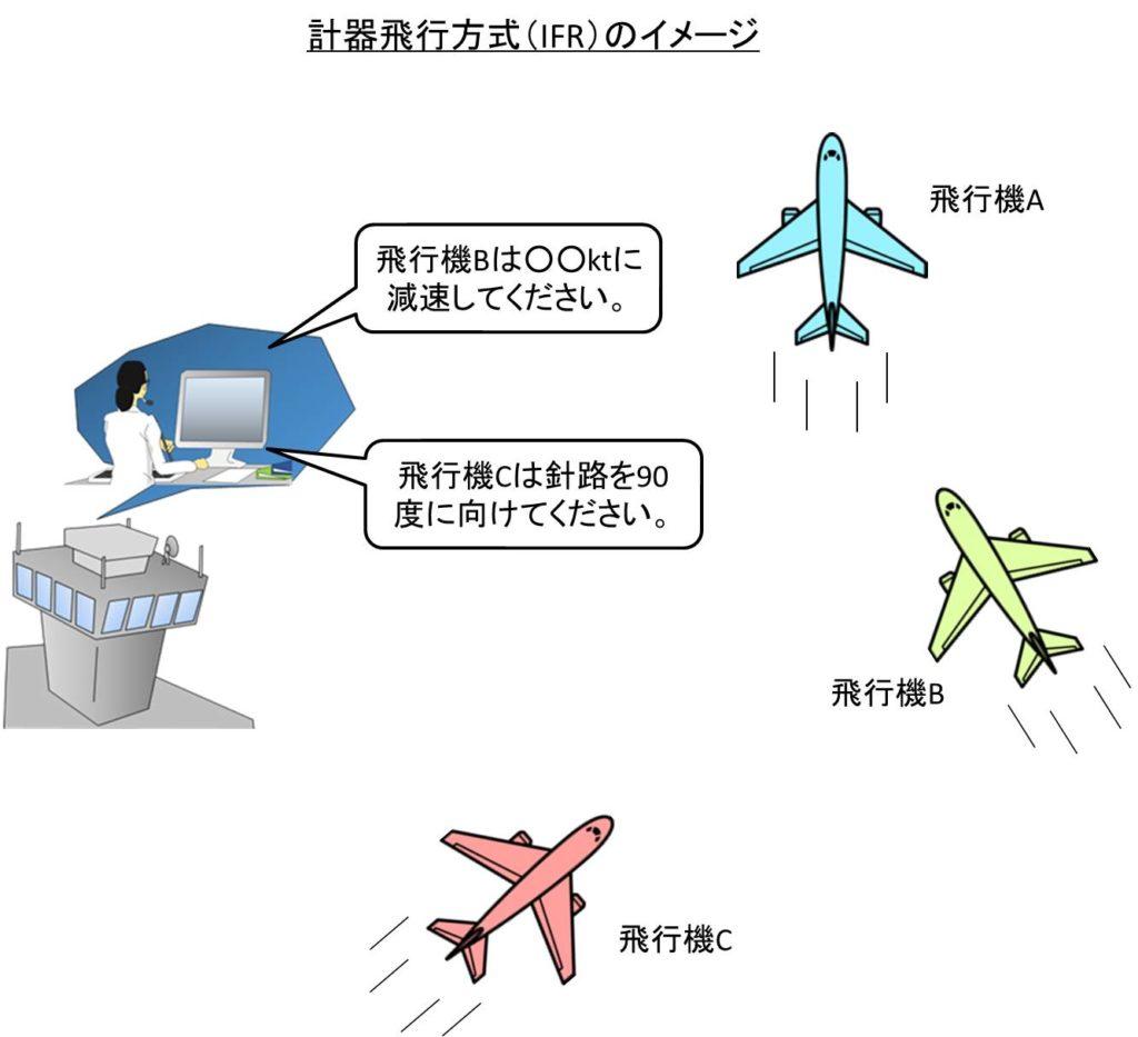 計器飛行方式(IFR)のイメージ