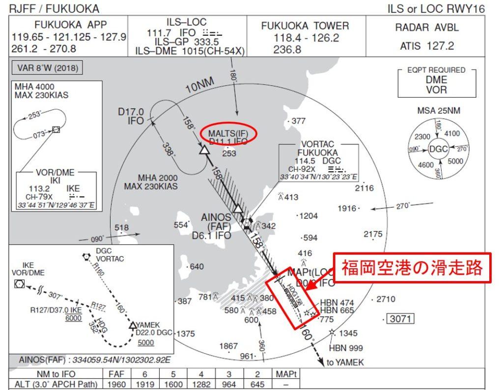 福岡空港への着陸進入経路