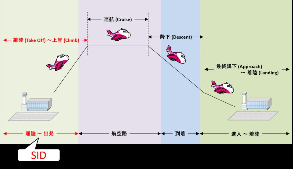 出発経路と上昇フェーズの対応イメージ