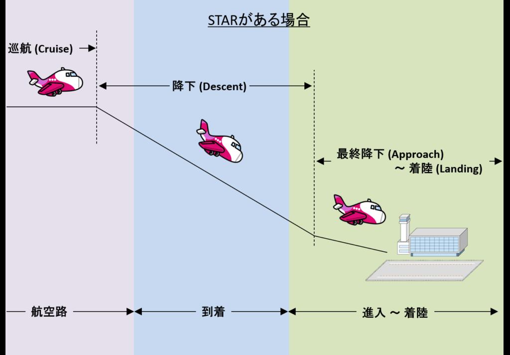 STARがある場合の降下フェーズのイメージ