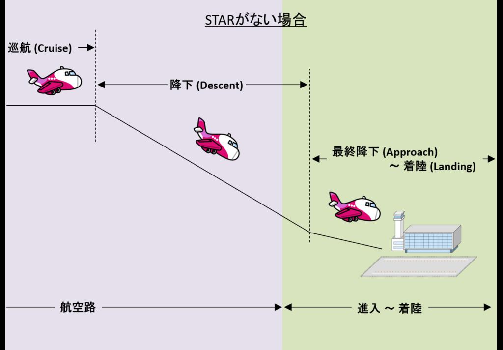STARがない場合の降下フェーズのイメージ