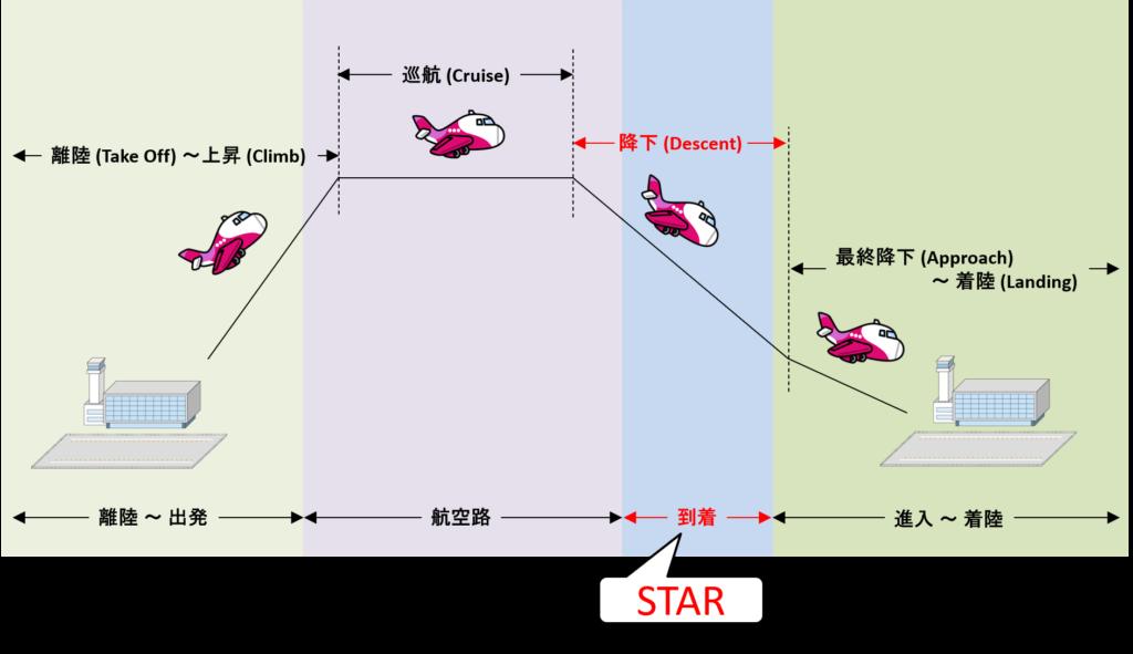 到着経路と降下フェーズの対応イメージ