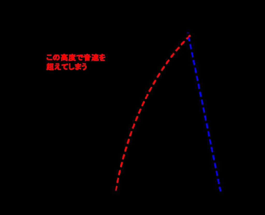 ある高度でTASが音速に一致するイメージ