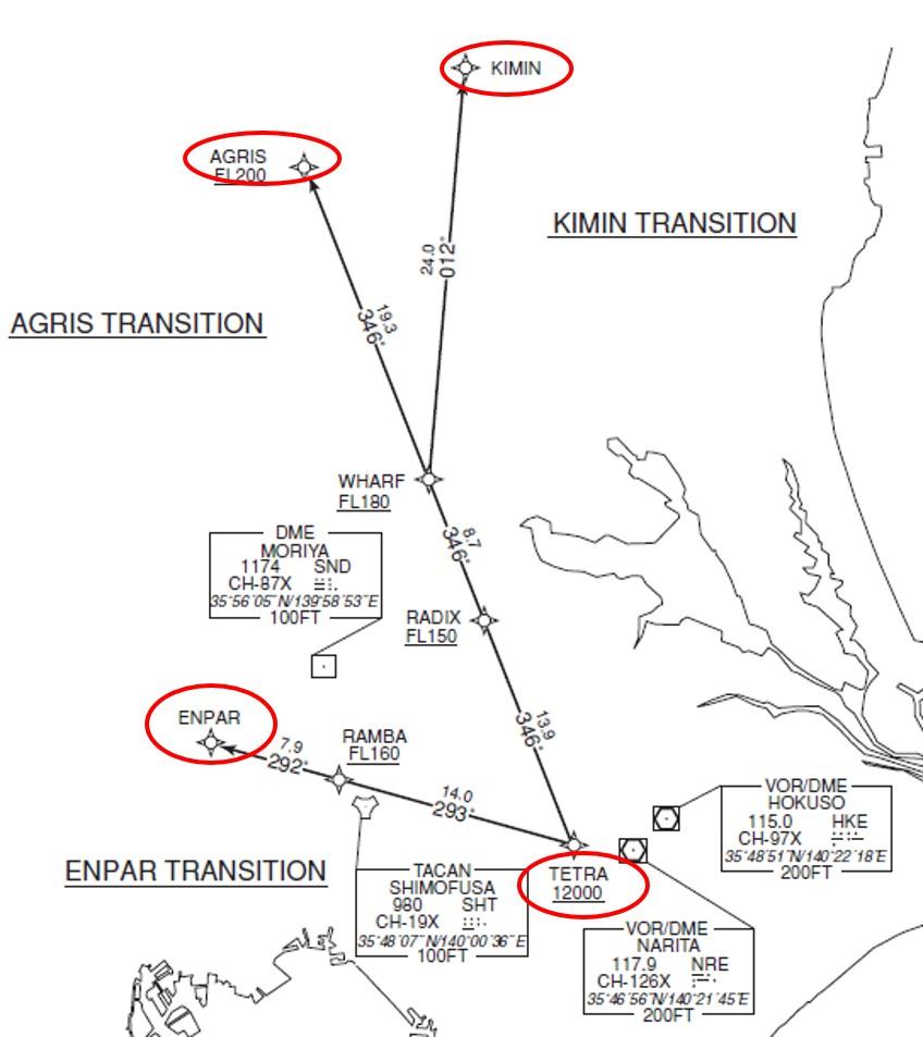 トランジション経路の例
