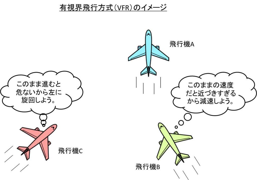有視界飛行方式(VFR)のイメージ