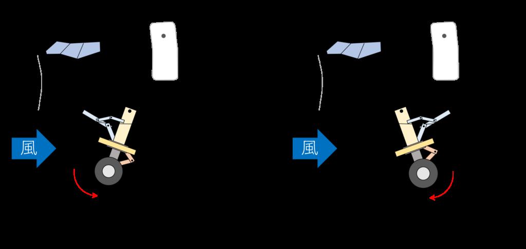 ノーズランディングギアのアップ/ダウン方向