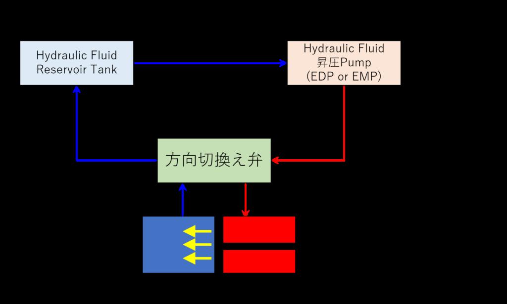 Hydraulic Systemのイメージ