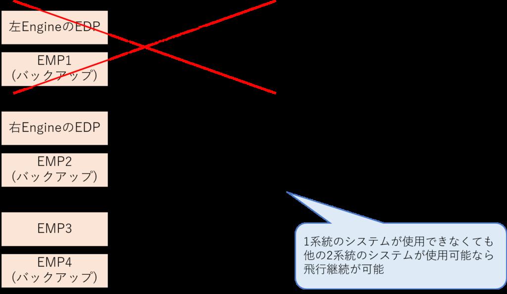 バックアップ動力源確保のイメージ