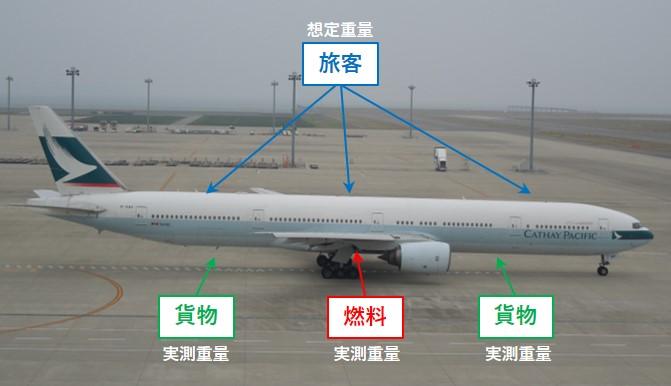 飛行機の変動重量の内訳
