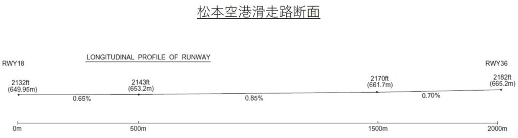 松本空港滑走路の断面図