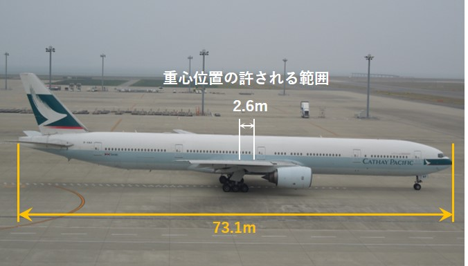 B777-300の重心位置が許される範囲