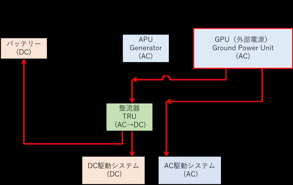電源イメージ(GPUを使う場合)