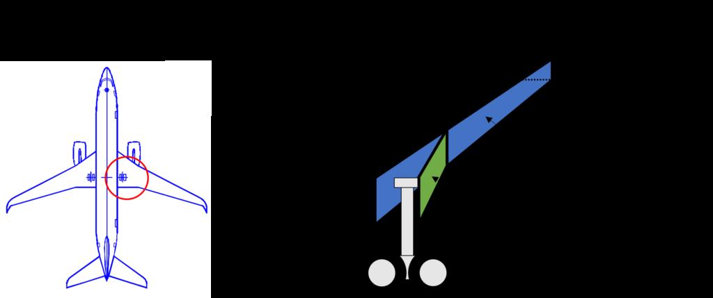 メインランディングギアの取り付け位置