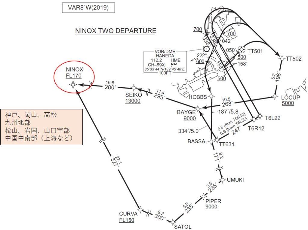 NINOX DEPARTUREの出発方面
