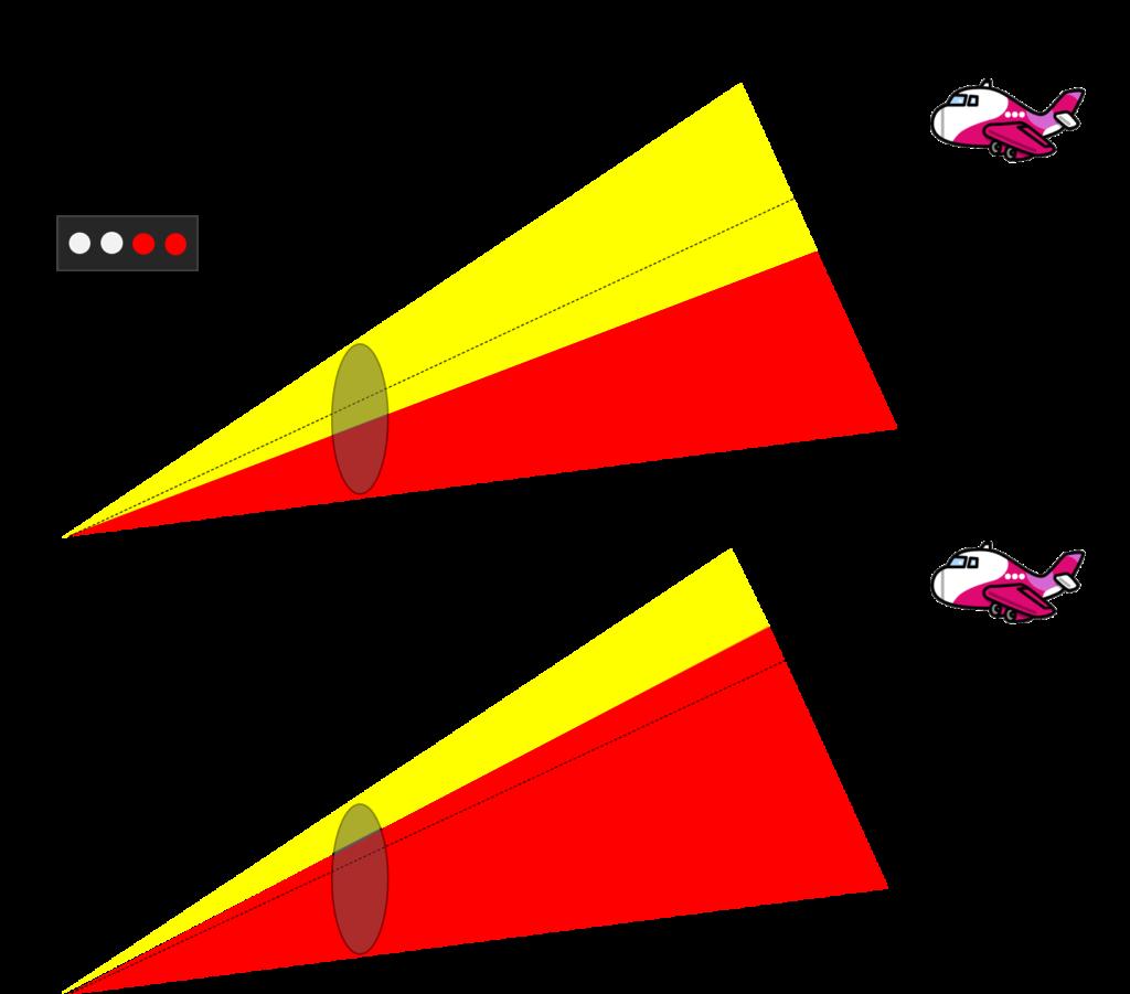 PAPIの色が変わる仕組み