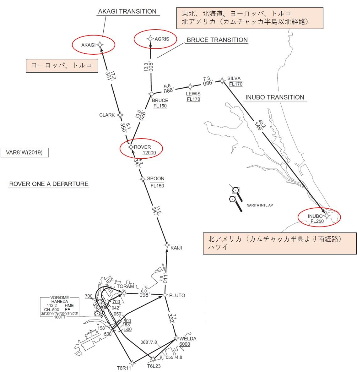 ROVER DEPARTUREの図