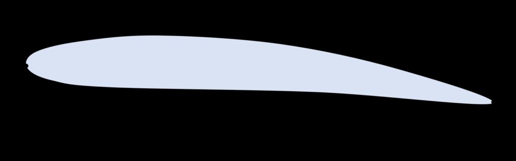 上面下面と前縁後縁の図